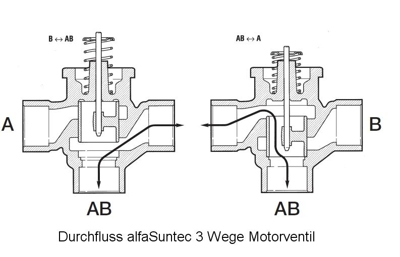 Charmant Automaschinendiagramm Zeitgenössisch - Elektrische ...
